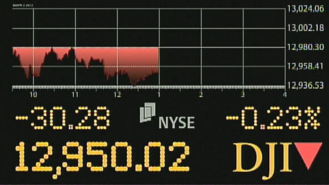 Why Can't the Dow Hold 13,000?